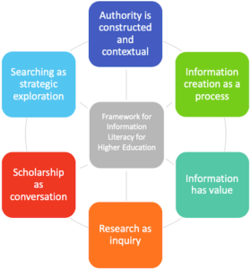 Six areas of the Framework for Information Literacy for Higher Education